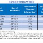 """Bilan Hebdo des pays les plus impactés par l'inflation. Le Venezuela """"champion du monde"""" avec 163.272% d'inflation !!"""