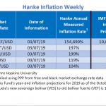 """Bilan Hebdo au 08/03/2019 des pays les plus impactés par l'inflation. Le Venezuela """"champion du monde"""" avec 154.690% d'inflation !!"""