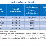"""Bilan Hebdo au 30/03/2019 des pays les plus impactés par l'inflation. Le Venezuela """"champion du monde"""" avec 112.280% d'inflation !!"""