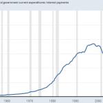 Incontrôlable ? Observez l'envolée spectaculaire du coût de la dette US. Nouveau sommet historique au 4ème trimestre 2018 !!