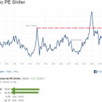 Marchés actions U.S: L'indice de Shiller repasse au dessus du niveau qui avait atteint été juste avant le Krach de 1929