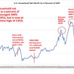 Ca bulle! Le patrimoine des ménages américains en pourcentage du Pib vient d'atteindre un sommet sans précédent !!
