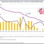 Nicolas Perrin: Cette fois, les fonds euros, c'est (moins que) zéro !