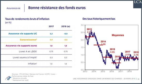 Nicolas Perrin: Assurance-vie : en 2018, impossible de compenser la répression financière