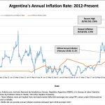 Pas de trêve de Pâques pour l'inflation en Argentine !! le taux annuel atteint désormais les 114%
