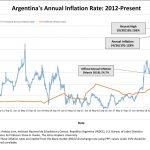 En Argentine, le taux d'inflation annuel vient d'atteindre 136%, soit près de 2,49 fois plus que les 54,7% officiellement déclarés !!
