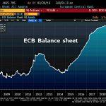 Oups ! La taille du Bilan de la BCE bondit de 18,8 milliards € et atteint désormais 4695,8 milliards €, soit 40,6% du Pib de la zone euro