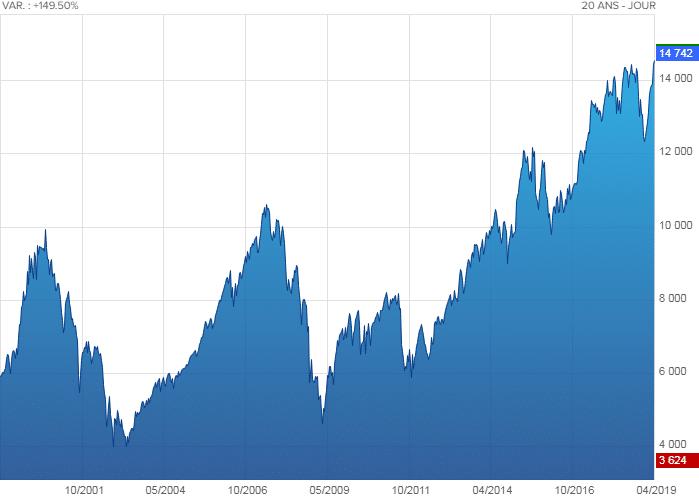 CAC 40 Global Return: Nouveau sommet historique au 19 Avril 2019 ! 37,67% plus haut qu'en juillet 2007 !!