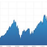 CAC 40 Global Return: Nouveau sommet historique au 23 Avril 2019 ! 38,05% plus haut qu'en juillet 2007 !!