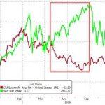 USA: Pendant que l'indice de surprise de Citigroup continue de chuter, le S&P 500 tutoie des sommets historiques