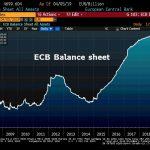La taille du Bilan de la BCE a enflé de 3,8 milliards € et atteint désormais 4699,6 milliards €, soit 40,6% du Pib de la zone euro