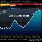La taille du Bilan de la BCE a enflé de 2,2 milliards € et atteint désormais 4701,83 milliards €, soit 40,62% du Pib de la zone euro
