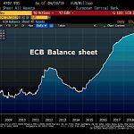La taille du Bilan de la BCE a enflé de 6,1 milliards € et atteint désormais 4707,9 milliards €, soit 40,7% du Pib de la zone euro