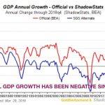 Etats-Unis: La croissance du Pib Réel est négative depuis 2000 !