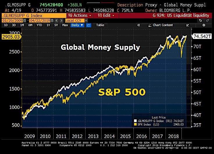La masse monétaire mondiale proche des niveaux records maintient les marchés à des sommets historiques.