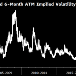La volatilité sur l'or n'a jamais été aussi faible qu'aujourd'hui