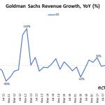 Goldman Sachs: Baisse de -12% de ses revenus. Plus faible croissance depuis le second trimestre de 2016