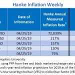 """Bilan Hebdo au 27/04/2019 des pays les plus impactés par l'inflation. Le Venezuela """"champion du monde"""" avec 72.839% d'inflation !!"""
