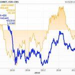 Les hedge funds continuent d'accroître leurs paris baissiers contre l'euro ! +23% depuis la semaine dernière !!