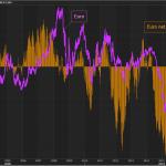 Les hedge funds continuent d'accroître leurs paris baissiers contre l'euro ! Le plus important short depuis 2016 !!