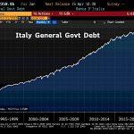 Warning: La dette publique italienne vient d'atteindre un nouveau sommet historique à 2358 milliards d'euros