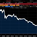 Dépréciation monétaire sans fin: la livre turque a perdu 80% de sa valeur face au dollar depuis 2008.