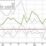 Etats-Unis: L'indice PMI composite plonge à un plus bas de plus de 2 ans et laisse présager d'une chute du PIB américain