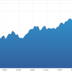 Le cours du pétrole continue de s'envoler ! Plus de 50% de hausse depuis son plus bas atteint en décembre dernier