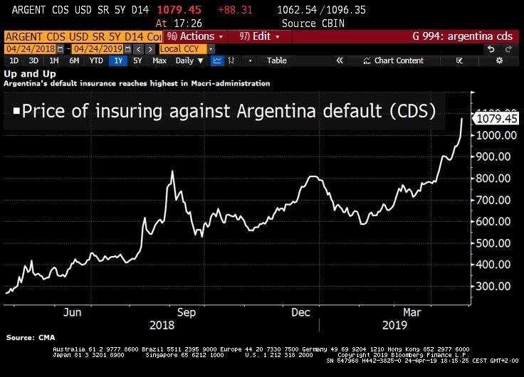 La perception qu'ont les marchés de l'Argentine se dégrade lourdement !