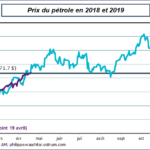 """Philippe Waechter: """"Le prix du pétrole va pénaliser le pouvoir d'achat en 2019"""""""