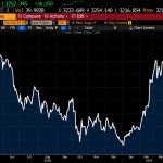 En plein ralentissement mondial, c'est l'euphorie à la bourse de Shanghai ! En hausse de plus de 30% depuis le début de l'année !!