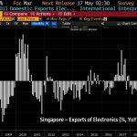 Singapour: Effondrement de ses exportations de produits électroniques avec -26,7% au mois de Mars 2019