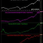 Bad News is Good News !! Wall Street à des plus hauts de toute l'histoire !!!
