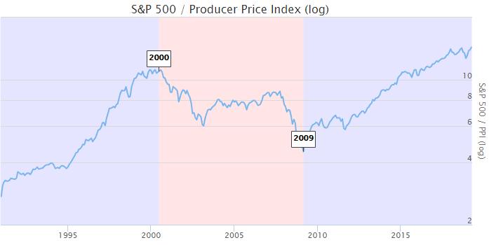 Opportunité historique ? Les matières premières pourraient surperformer le S&P500 dans les années à venir