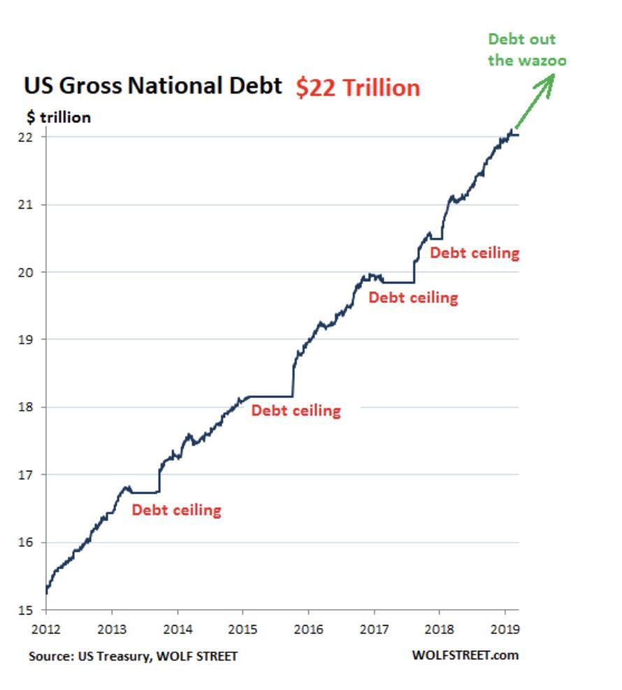 Sur les 12 derniers mois, la dette publique américaine a augmenté de 1260 milliards $ et atteint désormais 22 100 milliards $