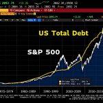 Plus l'Amérique s'endette et plus l'indice S&P500 progresse. La théorie monétaire moderne, Wall street l'adore !!