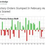 Alors que Wall Street s'envole, les commandes à l'industrie US ont reculé en Février !!