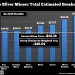 Argent métal: les grands producteurs perdent en moyenne 2 dollars l'once