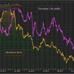 Aïe ! La débâcle boursière se poursuit pour la Deustche Bank parallèlement à la chute du Bund à 10 ans !!