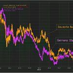 Ouch ! L'action de la Deutsche Bank vient d'atteindre un nouveau plus bas de plusieurs décennies