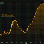 La taille du Bilan de la BCE a enflé de 1,5 milliard € et atteint désormais 4685 milliards €, soit 40,5% du Pib de la zone euro