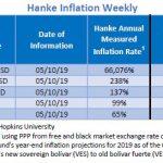 """Bilan Hebdo au 10/05/2019 des pays les plus impactés par l'inflation. Le Venezuela """"champion du monde"""" avec 66.076% d'inflation !!"""