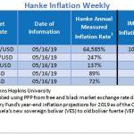 """Bilan Hebdo au 16/05/2019 des pays les plus impactés par l'inflation. Le Venezuela """"champion du monde"""" avec 64.585% d'inflation !!"""