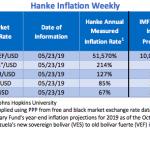 """Bilan Hebdo au 23/05/2019 des pays les plus impactés par l'inflation. Le Venezuela """"champion du monde"""" avec 51.570% d'inflation !!"""