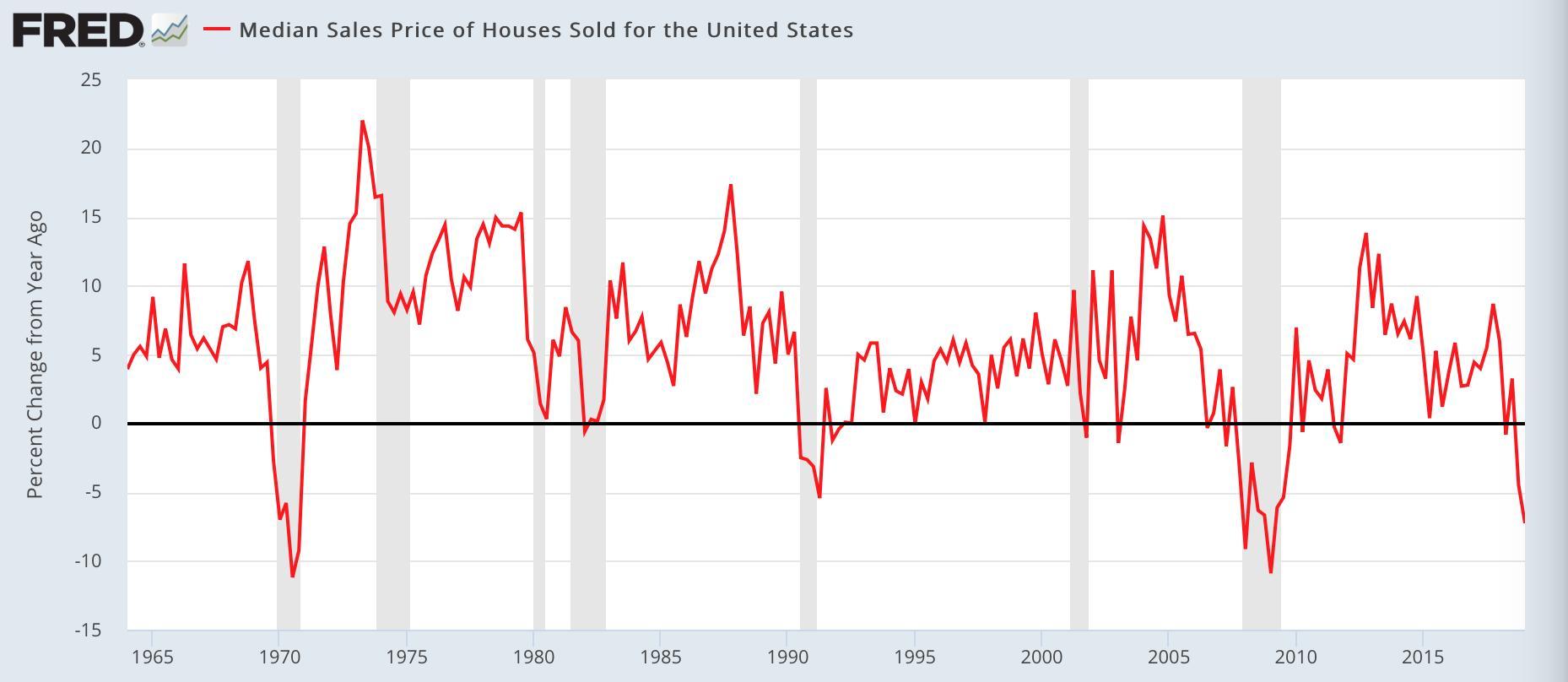 """Etats-Unis: """"En glissement annuel, le prix médian des maisons vendues est digne d"""