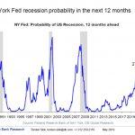 """Nicolas Chéron: """"Probabilité de récession à 12 mois de la FED de New York désormais à 27%. Bonne chance aux banques centrales…"""""""