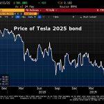 Les détenteurs d'obligations Tesla deviennent nerveux et ont de plus en plus de doutes quant à la survie de Tesla.