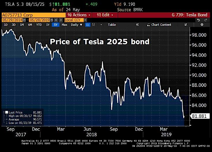price-of-tesla-2025-bond-2019-05-28