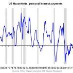 Le paiement d'intérêts des ménages américains se situe à plus de 15%. De mauvais augure pour la consommation !!