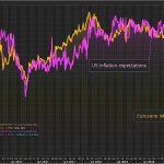 PROBLÈME ! Les anticipations d'inflation s'effondrent des deux côtés de l'Atlantique !!